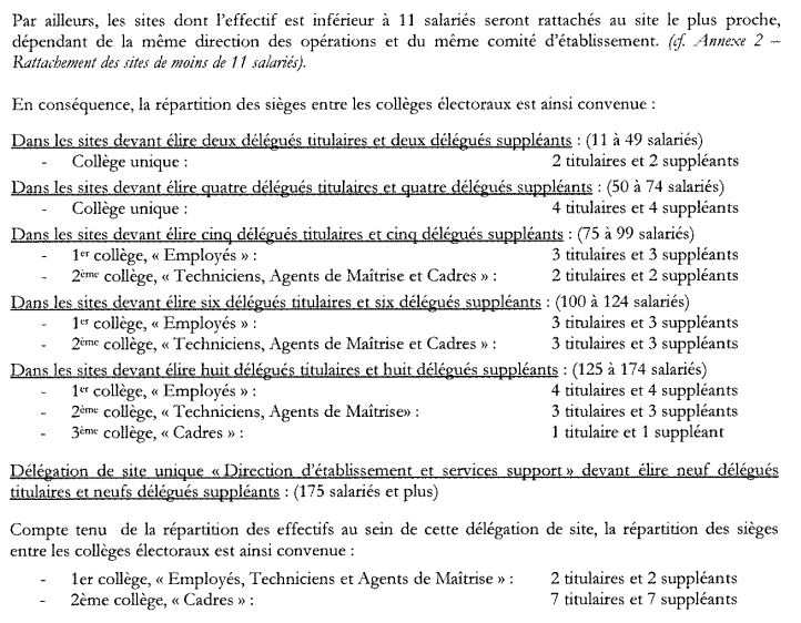 Repartitions des seiges DP CHSCT par collége