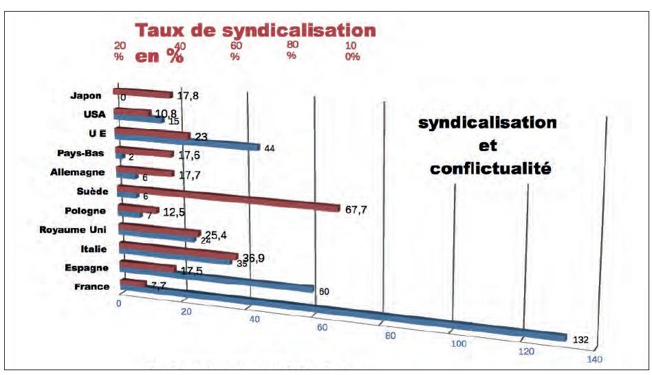 taux_de_syndicalisation-vs-conflictualit