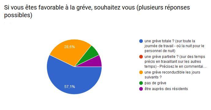 sondage gréve.JPG